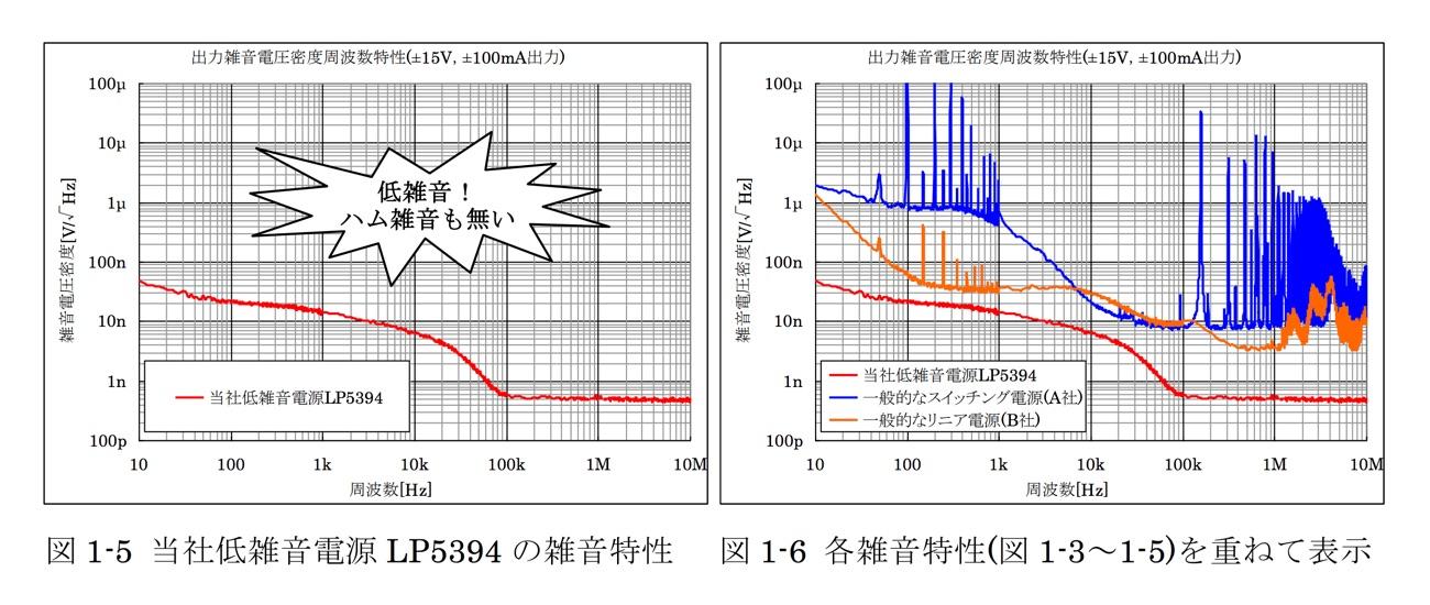 当社低雑音電源 LP5394 の雑音特性と各雑音特性(図 1-3~1-5)を重ねて表示