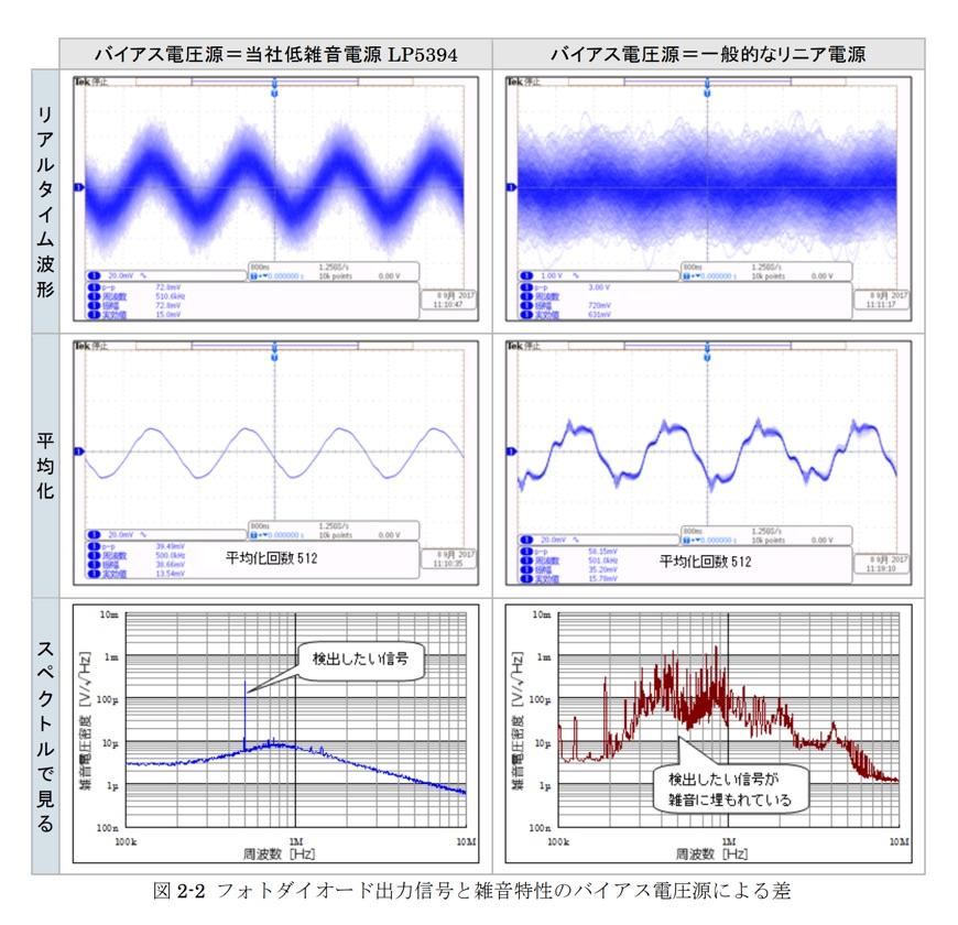 フォトダイオード出力信号と雑音特性のバイアス電圧源による差