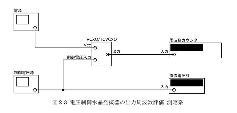 電圧制御水晶発振器の出力周波数評価 測定系