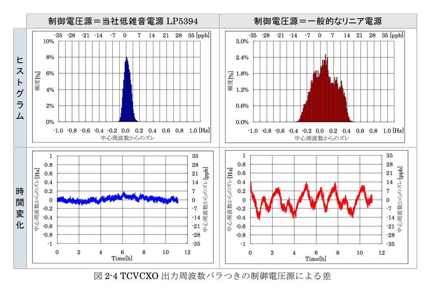 TCVCXO 出力周波数バラつきの制御電圧源による差