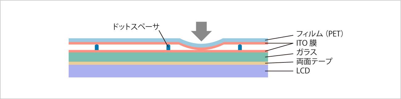 抵抗膜方式 の構造