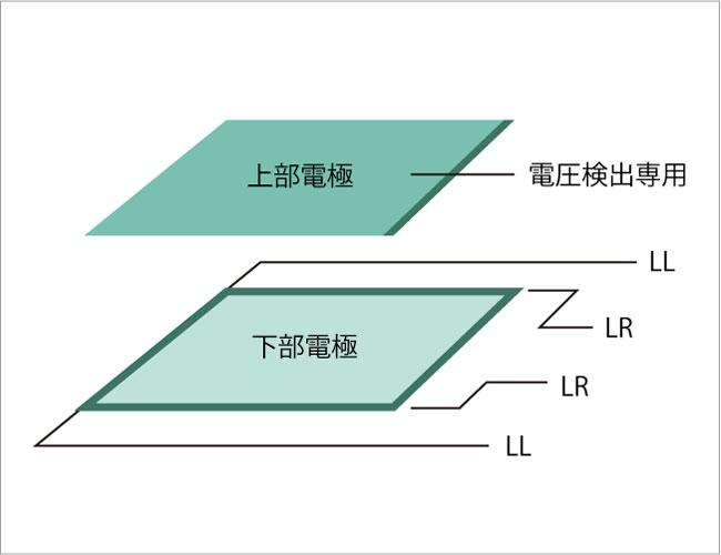 アナログタイプ 5線式