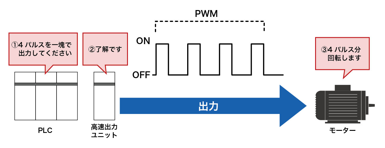 PLCとは③ - PLCの入出力について-Product Search(プロダクトサーチ)